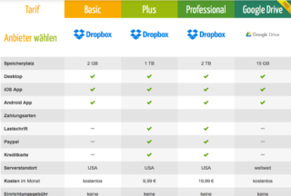 Cloud-Anbieter - Cloudspeicher - Online-Speicher
