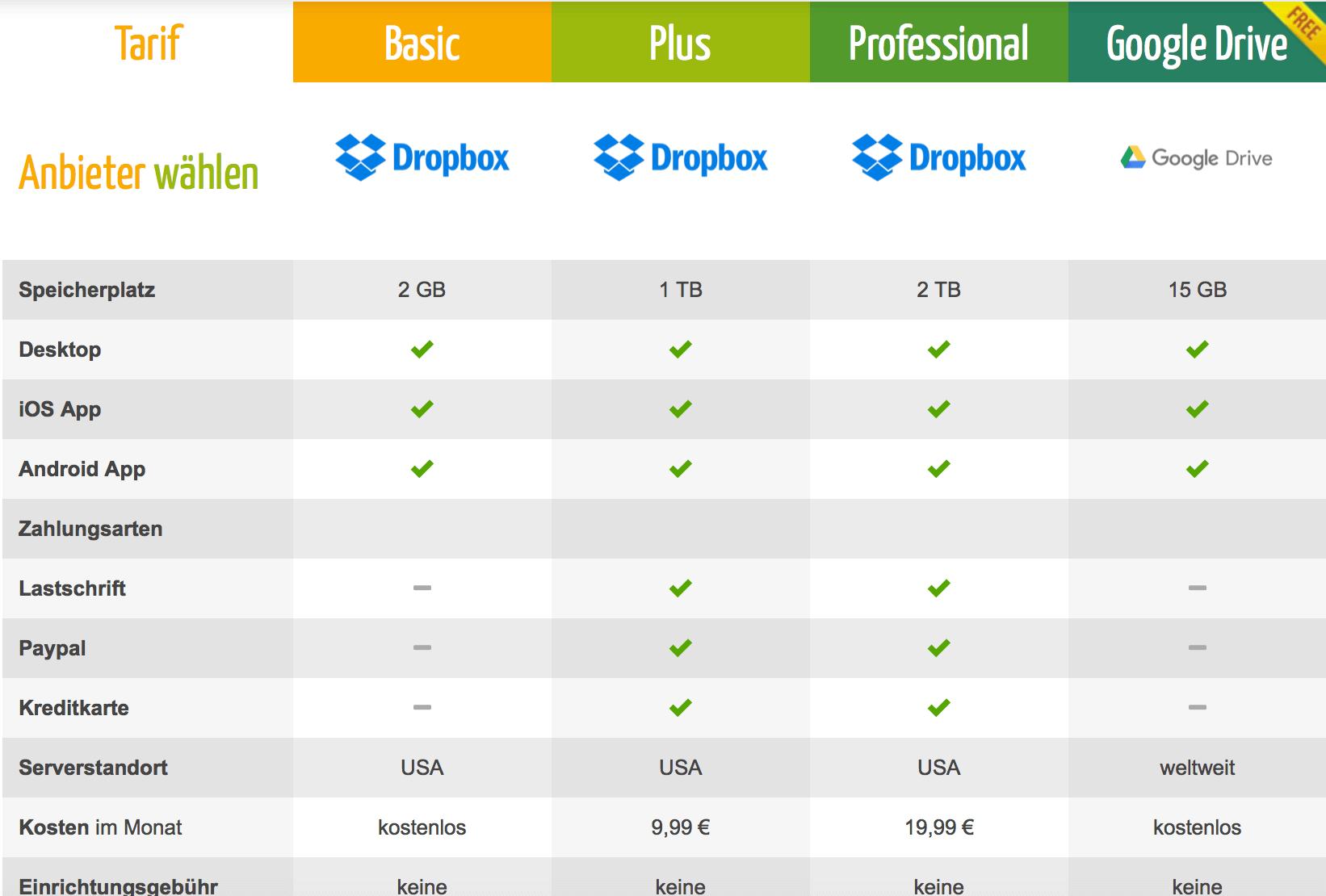 Cloud-Speicher - Online-Speicher - NAS-System Vergleich - Vorteile Nachteile